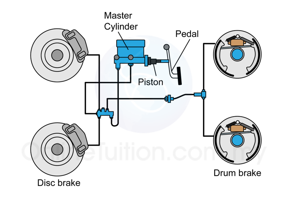 The Push & Pull Of Brake Hydraulics
