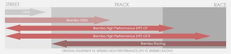Brembo Effective Range