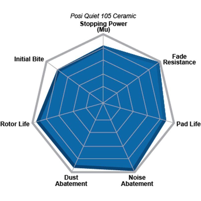 Centric 105.1093 Posi-Quiet Ceramic Brake Pad with Shims
