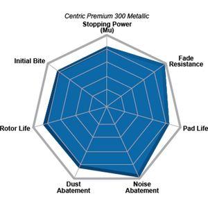 Centric 300.07870 Premium Pads