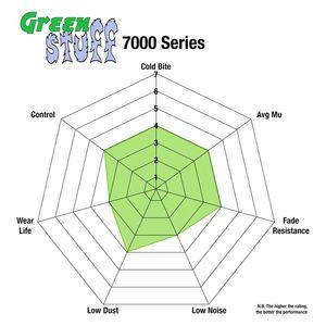 EBC Brakes DP71472 7000 Series Greenstuff SUV Supreme Compound Brake Pad